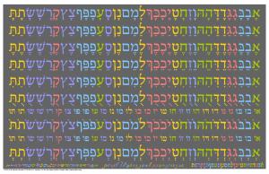 Hebrew-Vowel-Pronunciation-Chart-1024x663